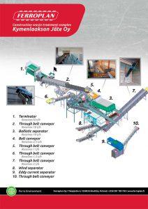 rakennusjätteen käsittely construction waste treatment complex